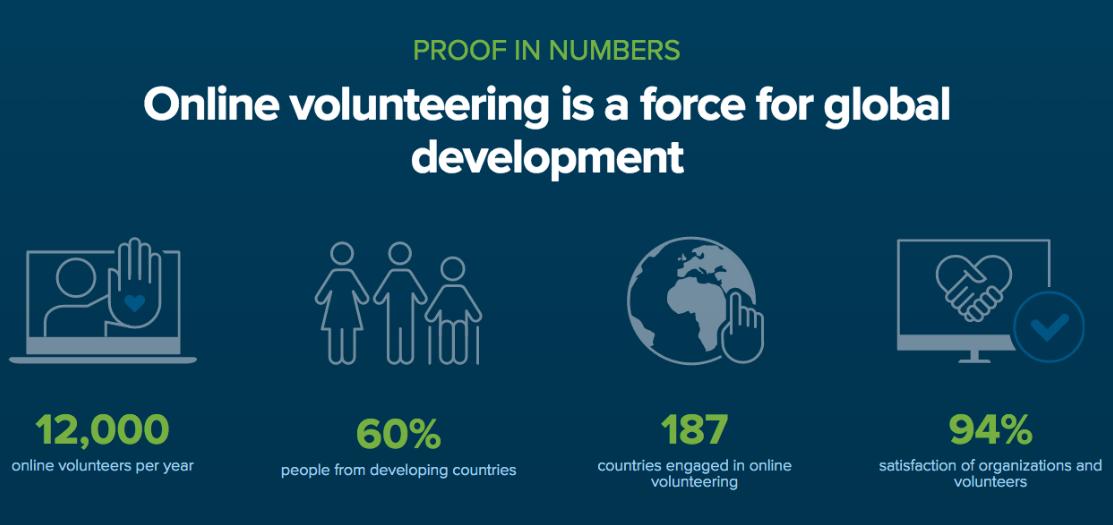 los Datos sobre el voluntariado virtual