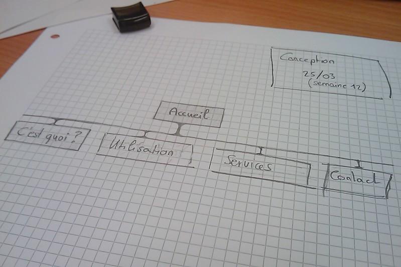 L'estructura d'un mapa web és molt important per ajudar als robots cercadors a  Font: Imatge de jluthi. Llicència d'ús CC BY 2.0