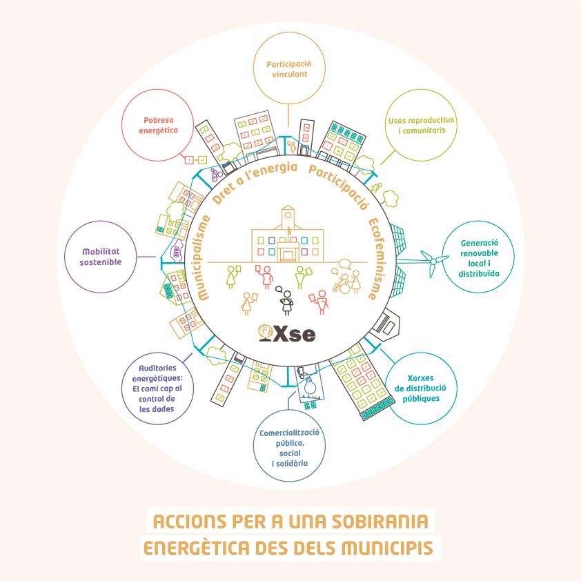 Infografia de la proposta municipalista de la XSE Font: Xarxa per la Sobirania Energètica