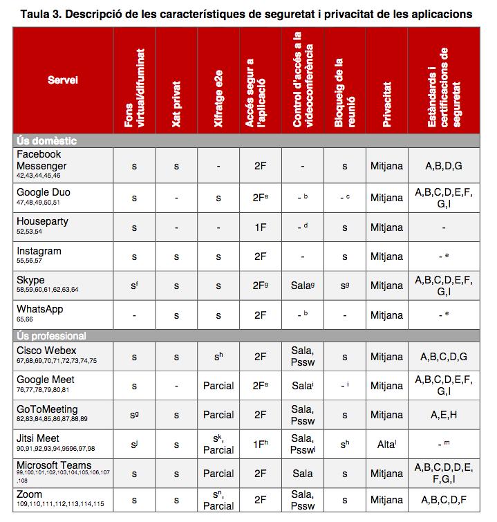 Descripció de les característiques de seguretat i privacitat de les aplicacions Font: Generalitat de Catalunya