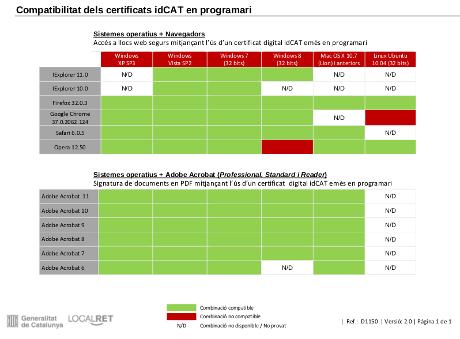 Compatibilitat del certificat idCAT amb els navegadors