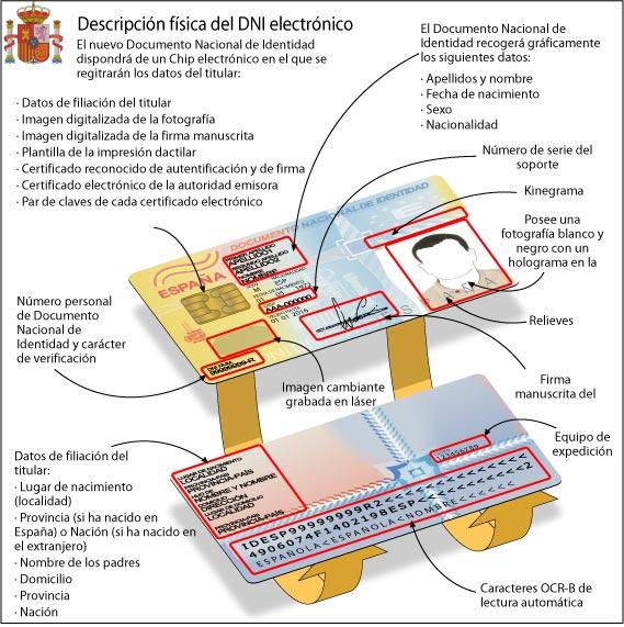 Característiques del DNI electrònic