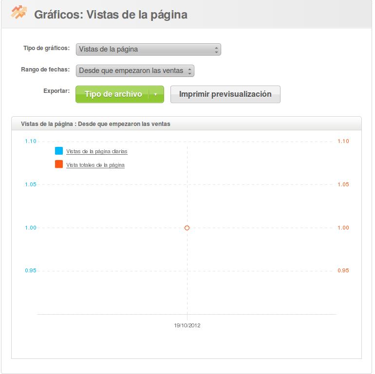 Amb Eventbrite podreu controlar les estadístiques de visites