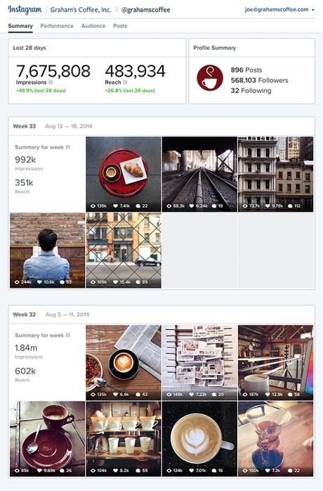 Instagram està implementant una eina d'estadístiques pròpies