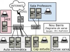 Esquema d'una xarxa informàtica