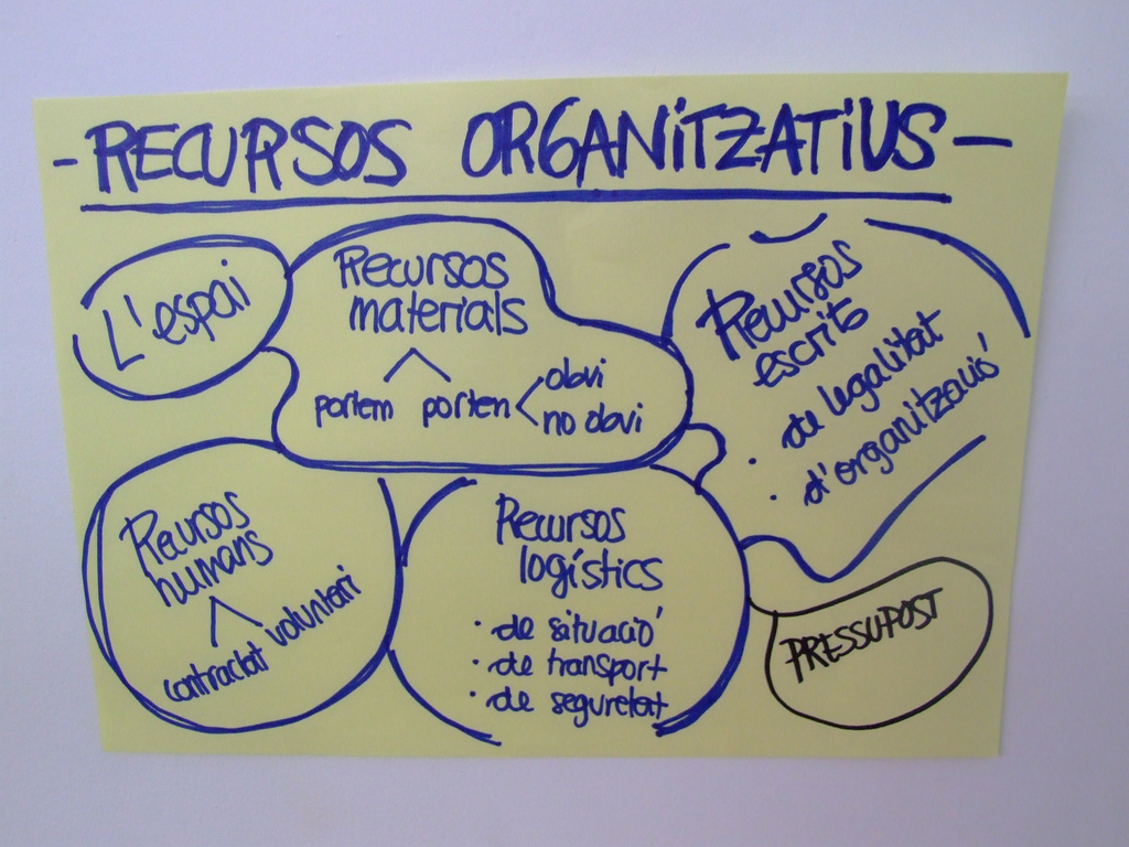 Recursos organitzatius. Font: Ramon Oromi Farre (Flickr) Font: