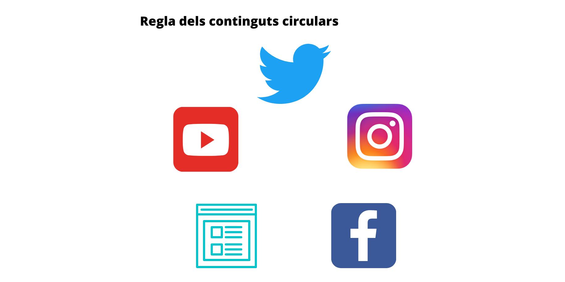 La fórmula dels continguts circulars Font: Colectic