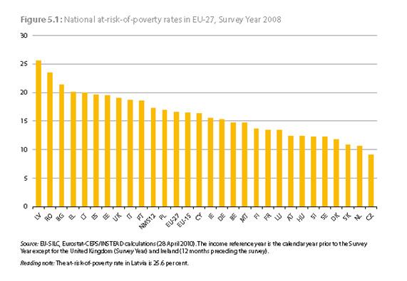 Gràfic sobre el risc de pobresa a Europa. Font: Eurostat