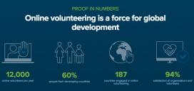 Dades sobre voluntariat virtual