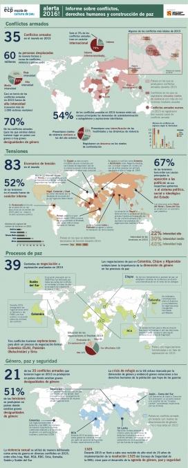 Infografia de l'informa Alerta 2016 (Font: Escola de Cultura de Pau)