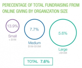 Les organitzacions grans guanyen comparativament menys que les petites online