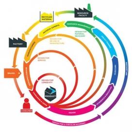 L'economia circular s'inspira en els processos de la natura