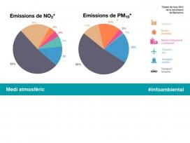 El transport terrestre és el principal causant de contaminació de l'aire