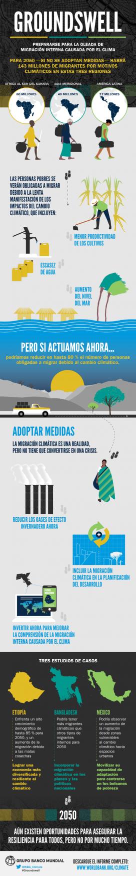 Infografia sobre la migració per causes climàtiques, elaborada pel Banc Mundial