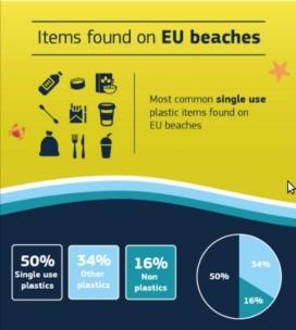 Europa planteja mesures concretes per lluitar contra la contaminació dels plàstics