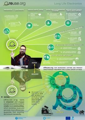 Poster de eReuse amb una infografia explicant els seus objectius i funcionament.