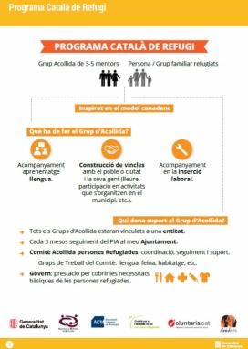 Infografia del Programa Català de Refugi.