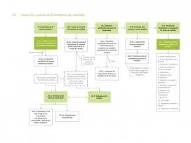 El Manual presenta de forma pràctica els passos per implementar un projecte de custòdia del territori