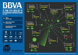 Inforgrafia de la Campanya Banca Armada sobre BBVA. Font: Setem Catalunya