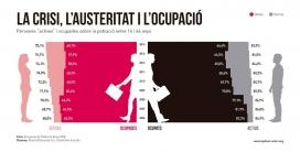 Gràfica sobre la crisi, l'austeritat i l'ocupació. Font: Observatori IQ
