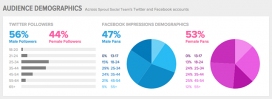 Dades estadístiques sobre seguidos/ores a les xarxes socials. Font: sproutsocial.com