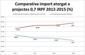 Gràfic comparatiu entre l'import recaptat i rebut a Catalunya del 0,7% de l'IRPF. Font: Taula del Tercer Sector Social