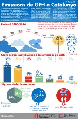 Infografia sobre les emissions de gasos d'efecte hivernacle a Catalunya (imatge: canviclimatic.gencat.cat)