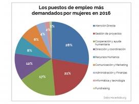 Gràfic representatiu del llocs de treball més demanats per les dones al tercer sector