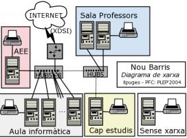 Una xarxa informàtica són computadors connectats entre sí compartint recursos