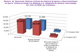 El Consell General del Poder Judicial publica un informe amb dades estadístiques cada trimestre
