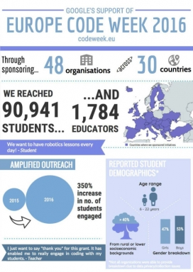 Infografia amb dades de l'Europe Code Week 2016
