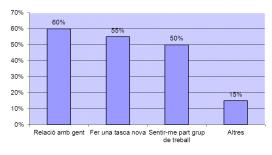Gràfic de les motivacions de les persones participants a l'Entre Tothom (Font: Ajuntament de Manresa)