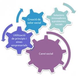 Gràfic que representa el concepte d'emprenedoria social. Font: secció d'Emprenedoria Social del web de la Universitat de Barcelona (UB)
