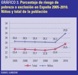 Percentatge de risc de pobresa o exclusió social a Espanya (anys 2005-2010)