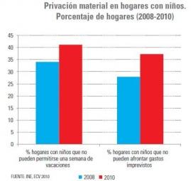 Privació material en llars amb nens (any 2008 i 2010)