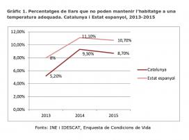 Un dels gràfics que apareixen a l'informe elaborat per ECAS al novembre de 2016