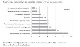 Gràfic que recull el percentatge de dones que han experimentat violències de gènere a Catalunya (Font: guia)