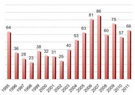 Gràfica sobre el nombre de periodistes morts des de 1995. Font: RSF