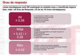 Grau de resposta a les línies estratègiques - 2011