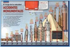 Exemple d'Infografia