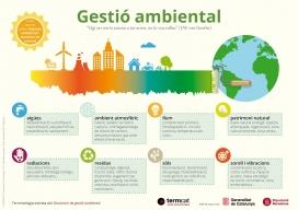 Infografia sobre gestió ambiental