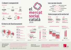 Infografia sobre el mercat social català al 2016