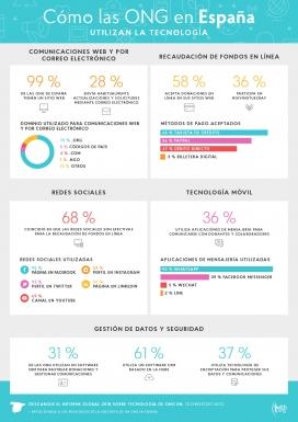 Infografia elaborada per Nonprofit tech for good