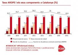Gràfic de la vuitena edició de l'informe INSOCAT d'ECAS