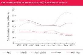 Número d'operacions multilaterals de pau per regió. Font: SIPRI