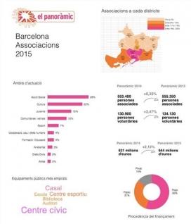 Resultats Panoràmic 2015 Barcelona