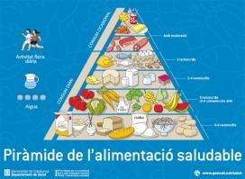 Piràmide alimentació
