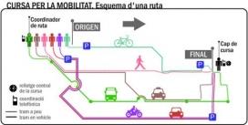 Esquema d'una cursa de mobilitat (imatge: transportpublic.org)