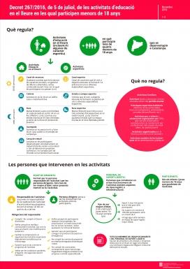 Què regula el nou Decret? / Font: DGJ
