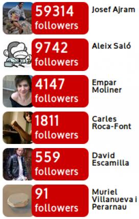 Els escriptors amb més seguidors.